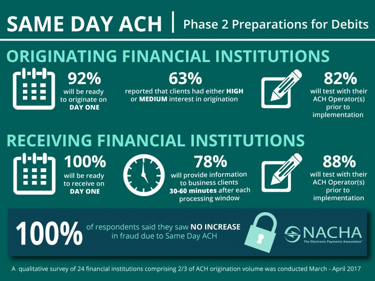 Same-Day-ACH-debits-Survey-Infographic-768x576